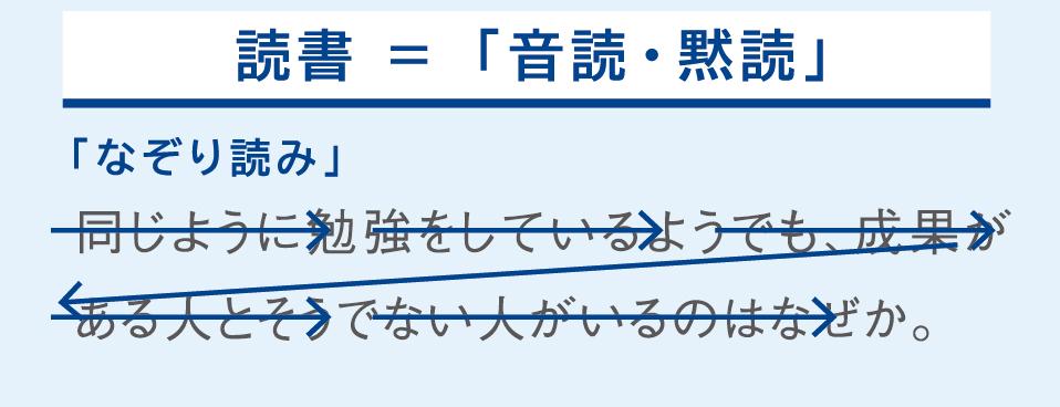 速読理論 音読・黙読